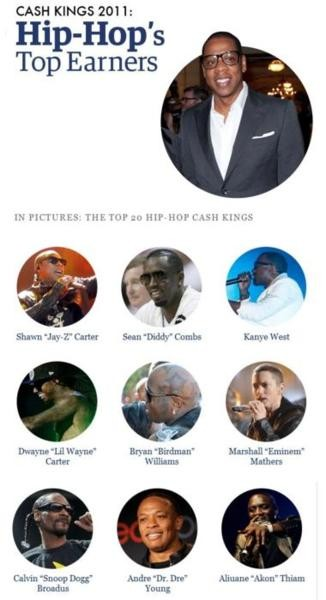 Forbes Magazine's Hip-Hop Cash Kings Of 2011